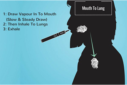 Mouth to lung vape diagram outlining how the draw enters your body
