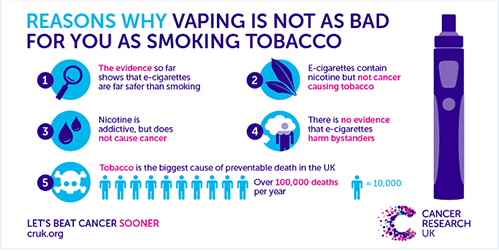 infographic from UK Cancer Research of reasons why vaping is not as bad for you as smoking tobacco