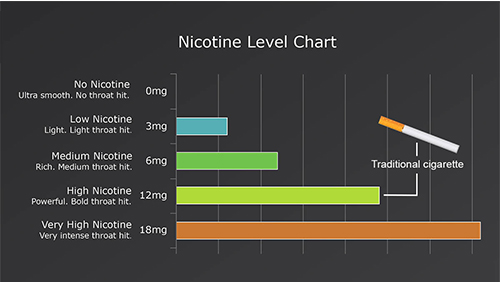 chart displaying the different nicotine strengths and their throat hit