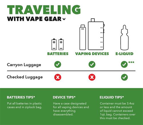 Tips on traveling with vape gear outlines what items are allowed on the plane and what needs to be checked at airport